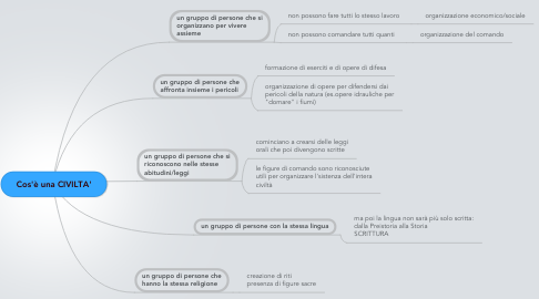 Mind Map: Cos'è una CIVILTA'