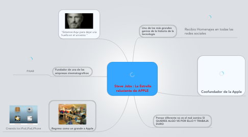 Mind Map: Steve Jobs : La Estrella reluciente de APPLE