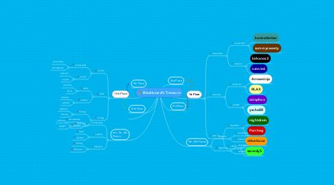 Mind Map: Blackbeard's Treasure