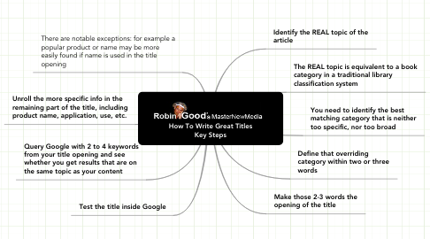 Mind Map: How To Write Great Titles Key Steps