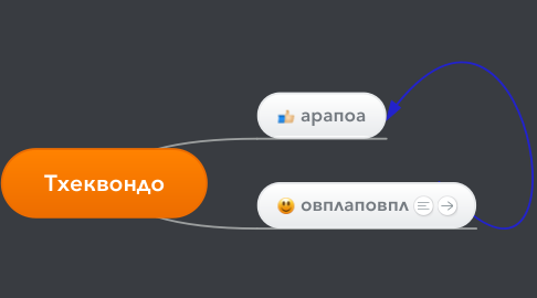 Mind Map: Тхеквондо