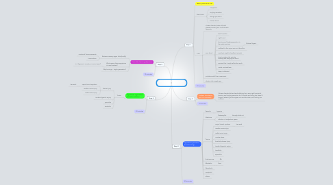 Mind Map: She says she'll lose her job Session 1