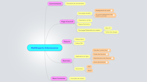 Mind Map: MathExperts Arborescence