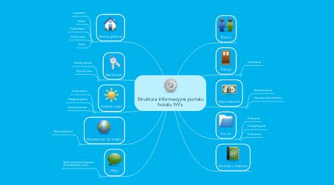 Mind Map: Struktura informacyjna portalu hotelu YrYs