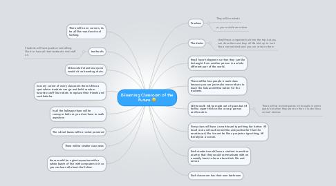 Mind Map: E-learning Classroom of the Future :)