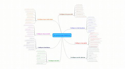 Mind Map: Les personnages Multibrios