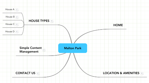 Mind Map: Malton Park