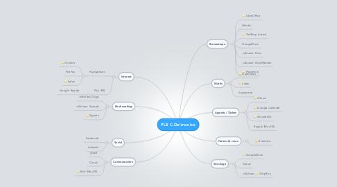 Mind Map: PLE C.Delmonico