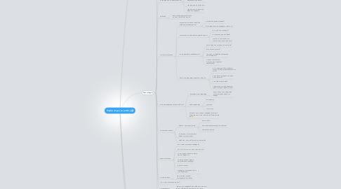 Mind Map: Підбір людей на роботу