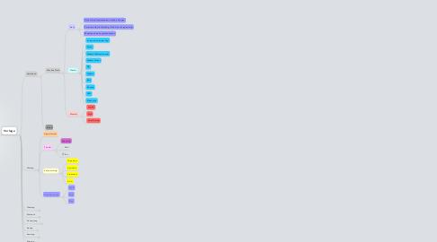 Mind Map: Vorlage Wochenplanung