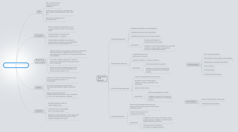 Mind Map: FFAI Research Agenda