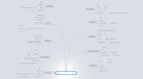 Mind Map: SMEP JPHS 2012/2013