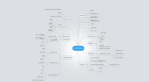 Mind Map: Ich Dominik