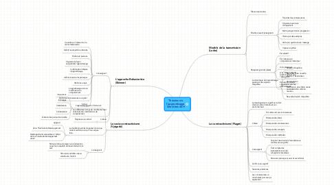 Mind Map: Théories de l'apprentissage Site Idées ASH
