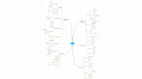 Mind Map: PLE