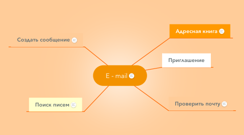 Mind Map: E - mail