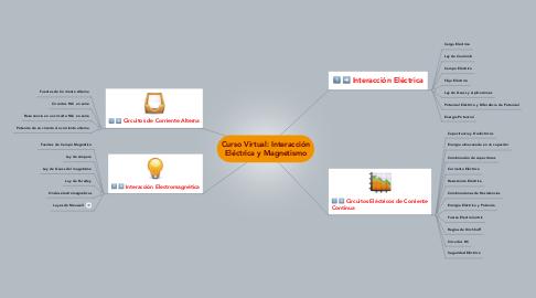 Mind Map: Curso Virtual: Interacción Eléctrica y Magnetismo