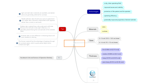 Mind Map: Rubber Dam
