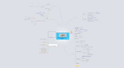 Mind Map: THINKING VISUALLY IN OUR