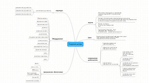 Mind Map: Ресурсные центры