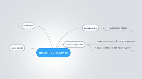 Mind Map: презентация дохуя