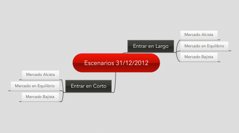 Mind Map: Escenarios 31/12/2012