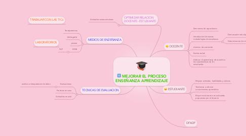 Mind Map: MEJORAR EL PROCESO ENSEÑANZA APRENDIZAJE