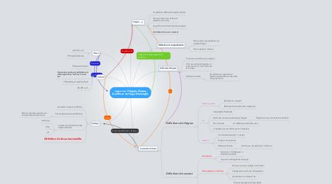 Mind Map: Leçon sur l'Hippias Majeur (Synthèse de Hugo Menzaghi)