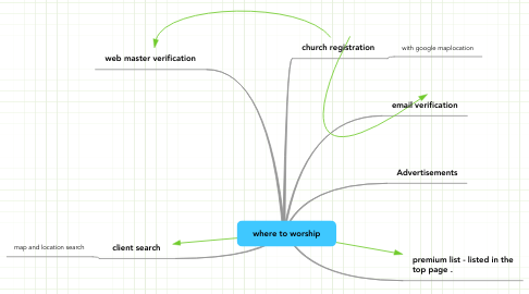 Mind Map: where to worship