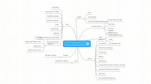 Mind Map: Bnei Baruj en la Prensa