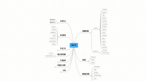 Mind Map: 前端开发