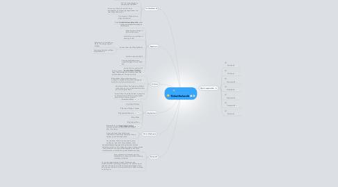 Mind Map: Ticketfinder.dk
