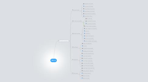 Mind Map: SME 2.0