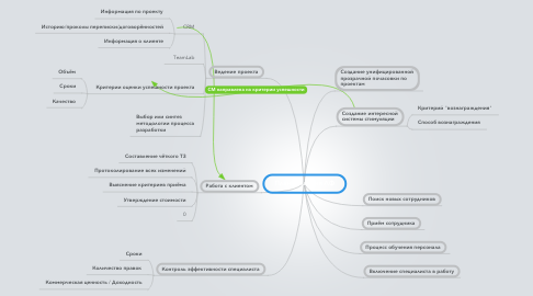 Mind Map: План развития ЛФ