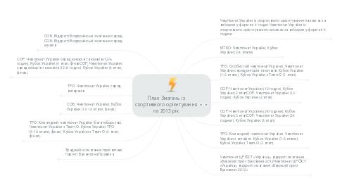 Mind Map: План Змагань із спортивного орієнтування на 2013 рік