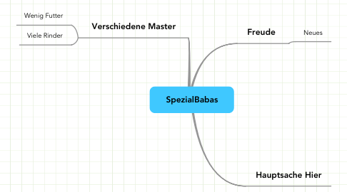 Mind Map: SpezialBabas