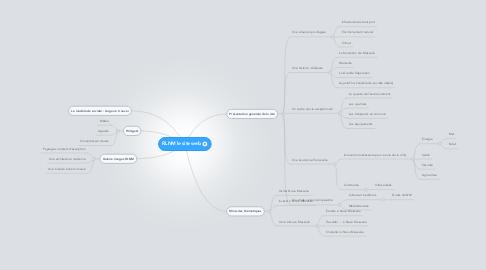 Mind Map: RLNM le site web