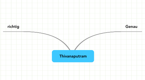 Mind Map: Thivanaputram
