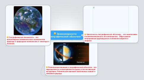 Mind Map: Закономерности географической оболочки