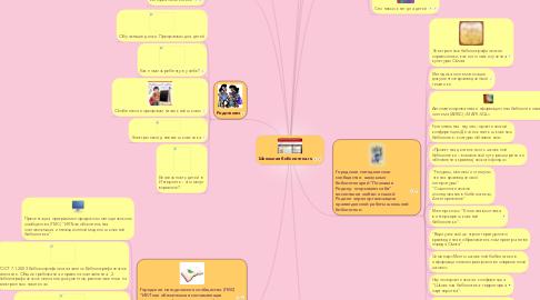 Mind Map: Школьная библиотека.ru
