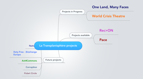 Mind Map: La Transplanisphère projects