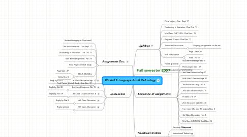 Mind Map: EDLA615: Language Arts & Technology