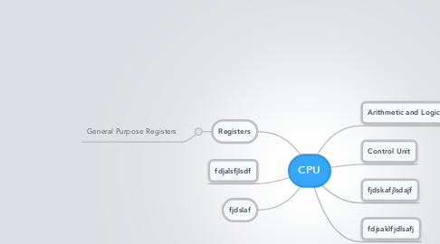 Mind Map: CPU