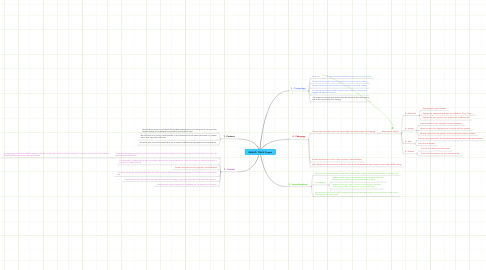 Mind Map: RAWAD: TPACK Project