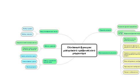 Mind Map: Основные функции растрового графического редактора