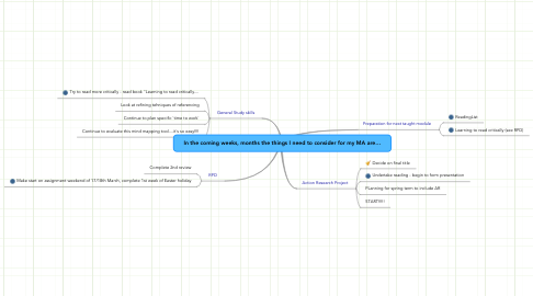 Mind Map: In the coming weeks, months the things I need to consider for my MA are…