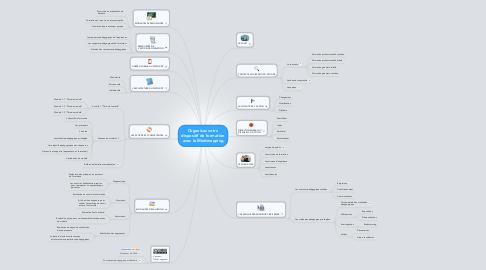 Mind Map: Organisez votre dispositif de formation avec le Mindmapping