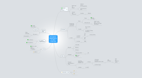 Mind Map: Economie Blanchiment La place Financière