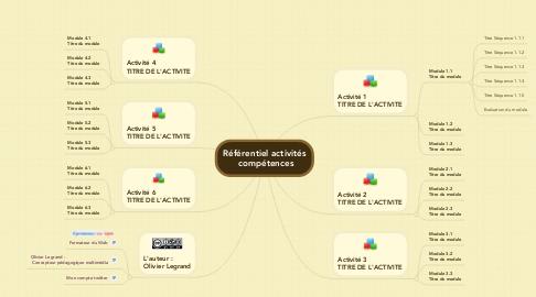 Mind Map: Référentiel activités  compétences
