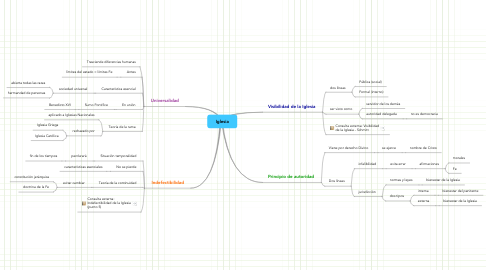 Mind Map: Iglesia